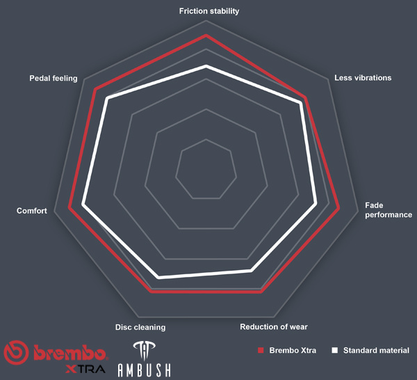 Brembo Xtra Brake Pads Performance Spider Diagram