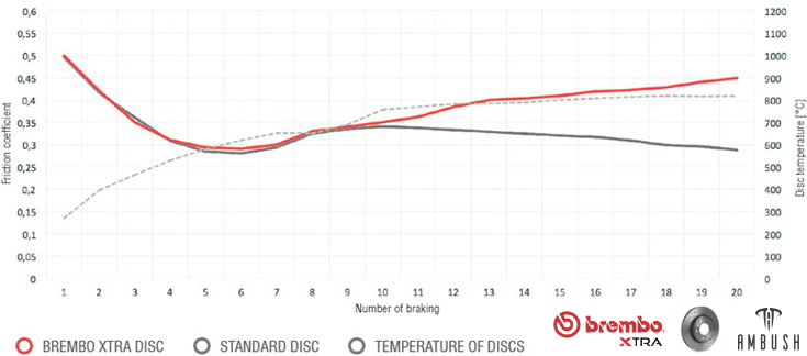 Brembo Xtra Braking Coefficient